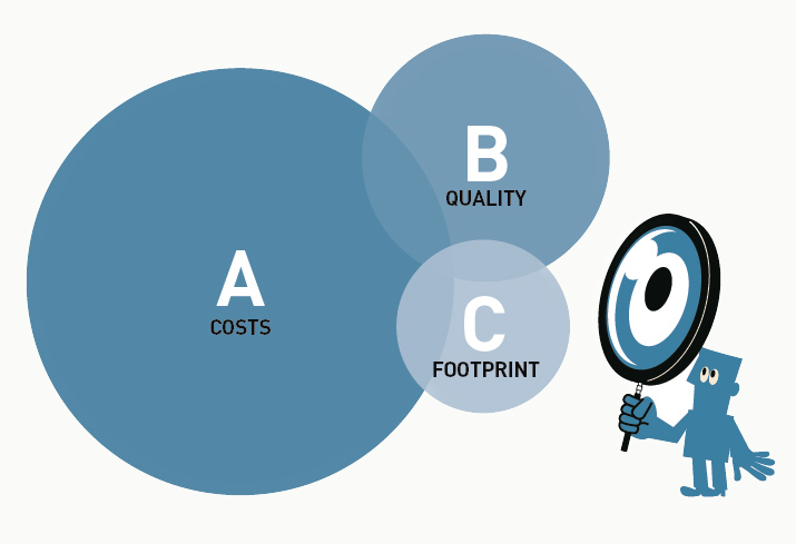 Costs, Quality, Footprint